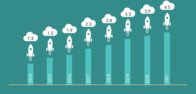 immagine trend di fatturato ecommerce