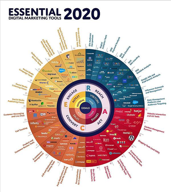 Digital-Marketing-Tools-2020