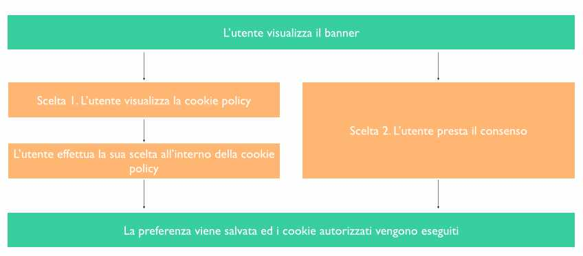 schema-cookie-law