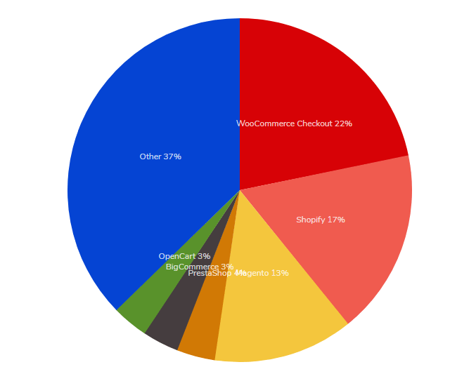 diffusione-cms-ecommerce